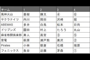 【Mリーグ】EX風林火山 滝沢和典が自由契約に、二階堂亜樹、勝又健志との選手契約延長を発表
