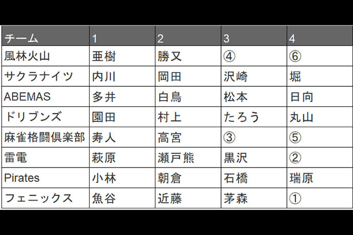 【Mリーグ】大荒れのオフシーズン、まさかのタキヒサが同じチームに!?【ドラフト考察】