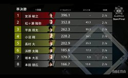 友添敏之、松ヶ瀬隆弥がポイントを伸ばし上位進出!/EX風林火山新メンバーオーディション準決勝1日目結果