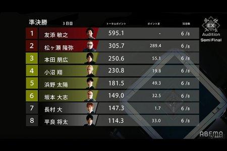 本田朋広が大きな連勝で3位に浮上!友添敏之も連勝で首位をキープ/EX風林火山新メンバーオーディション準決勝3日目結果