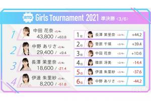 【8/13(金)16:00】RTD Girls Tournament 2021~新世代バトル~ 準決勝①