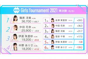 【8/19(木)16:00】RTD Girls Tournament 2021~新世代バトル~ 準決勝②