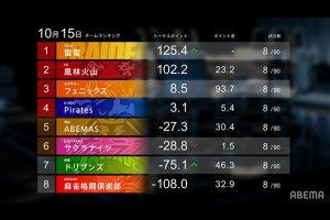 【Mリーグ】風林火山が松ヶ瀬の個人3連勝で2位浮上!視聴人数は開幕から8日連続100万視聴の大台突破!【2021シーズン10月2週目ハイライト】
