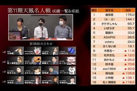 堀慎吾が首位発進、初参加組では茨城啓太が4位発進、16名での熾烈な天鳳名人戦がスタート!/第11期天鳳名人戦第一節