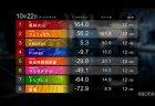 【Mリーグ】風林火山が首位浮上!新規参入選手の東城、伊達が大活躍!視聴人数は開幕から12日連続100万視聴の大台突破!【2021シーズン10月3週目ハイライト】