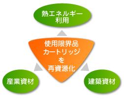 システム,リサイクルトナーのフジケン