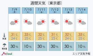 千代田区 天気