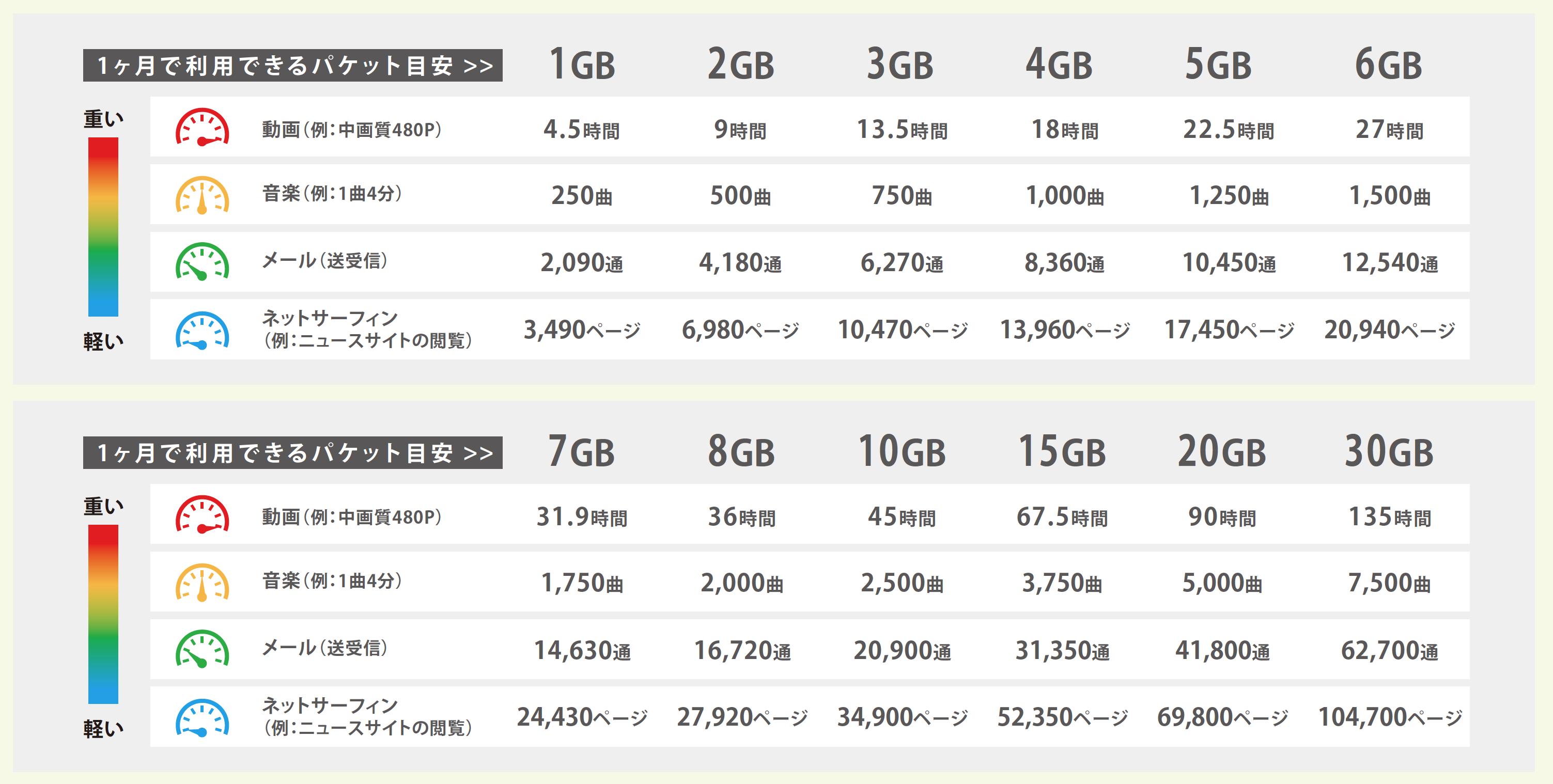 1ヶ月で利用できるパケット目安 1GB〜30GB