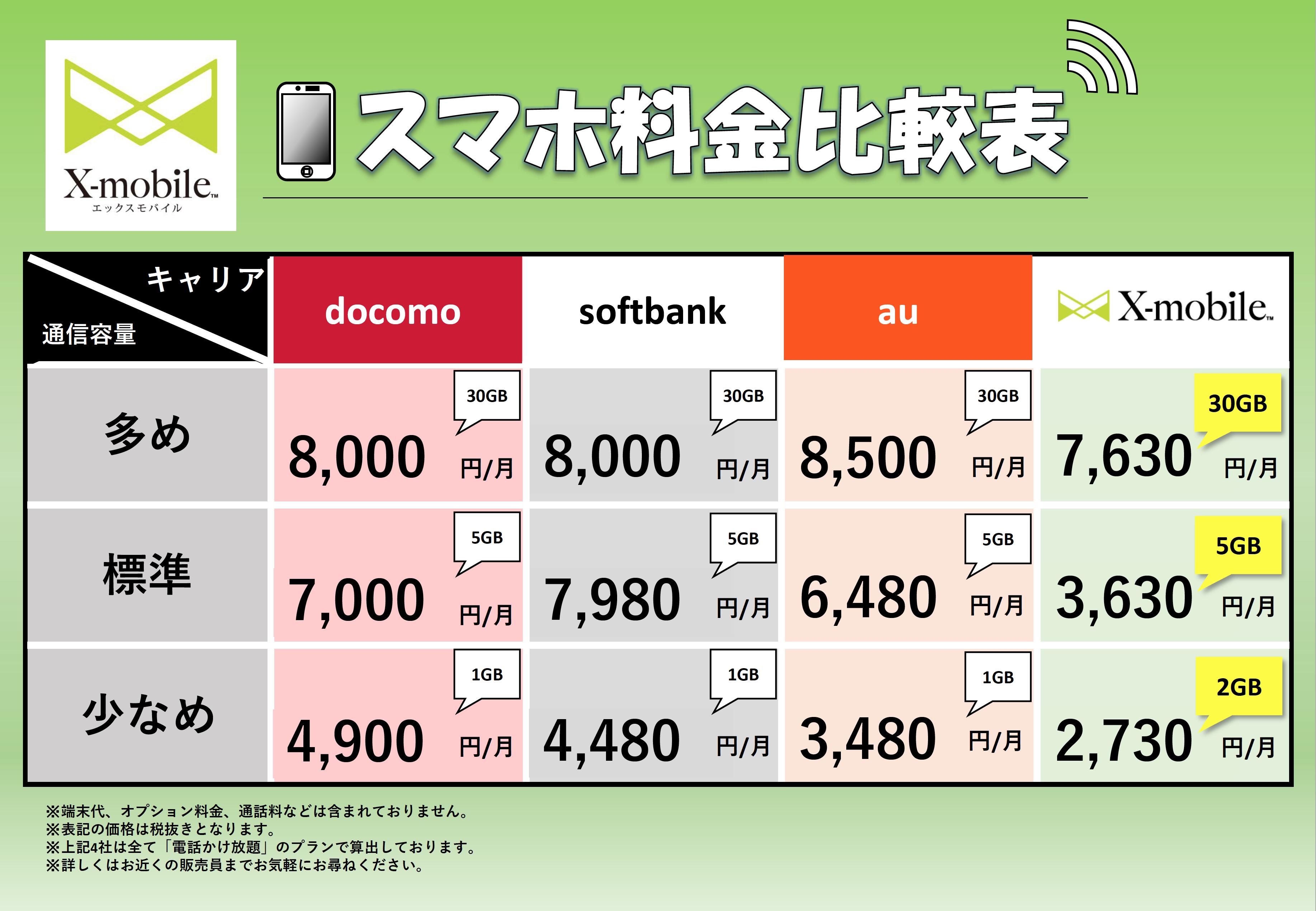 スマホ料金比較 docomo、softbank、au、X-mobile