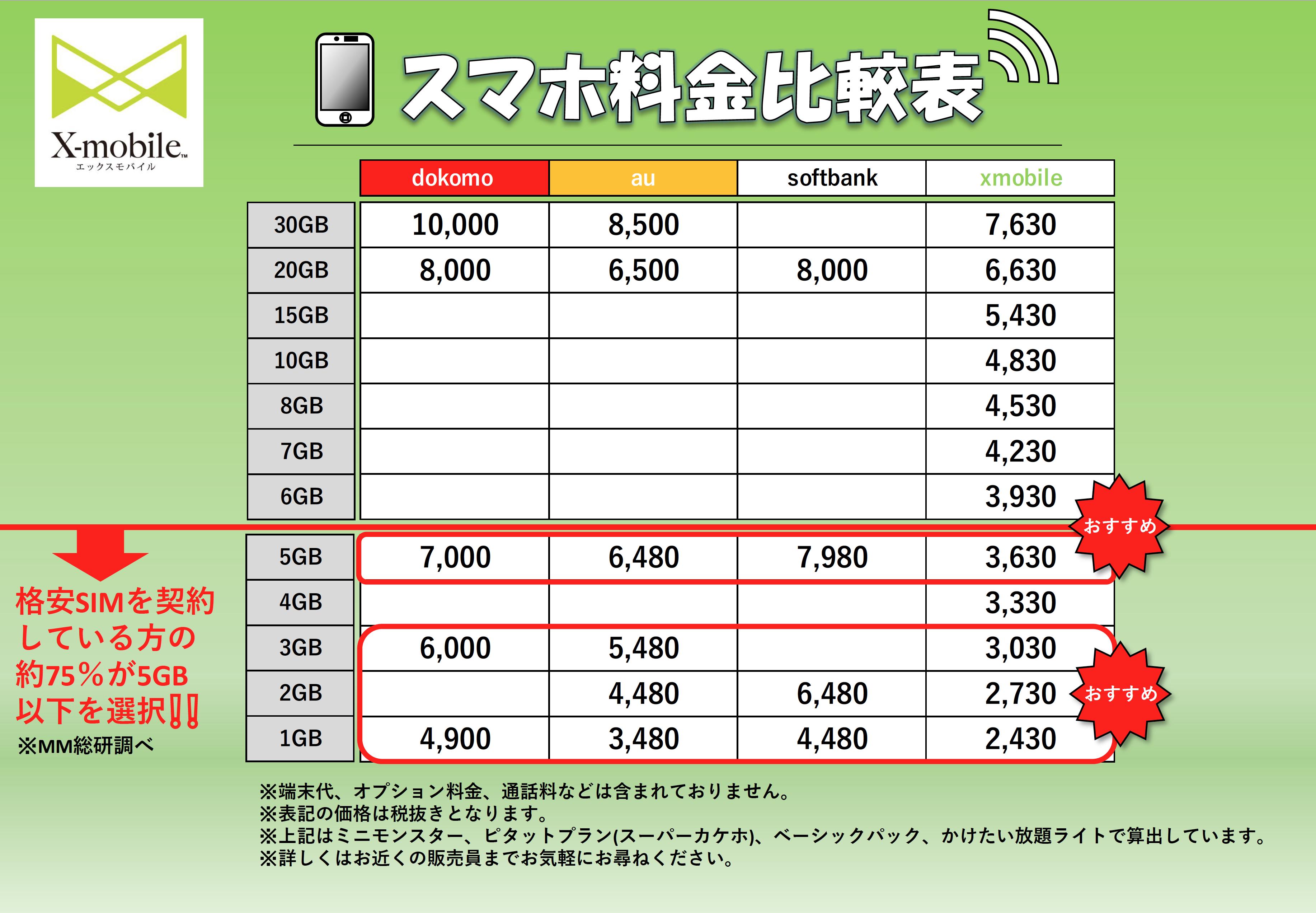 スマホ料金比較 データ通信5GB以下は特にX-mobileがおすすめ!