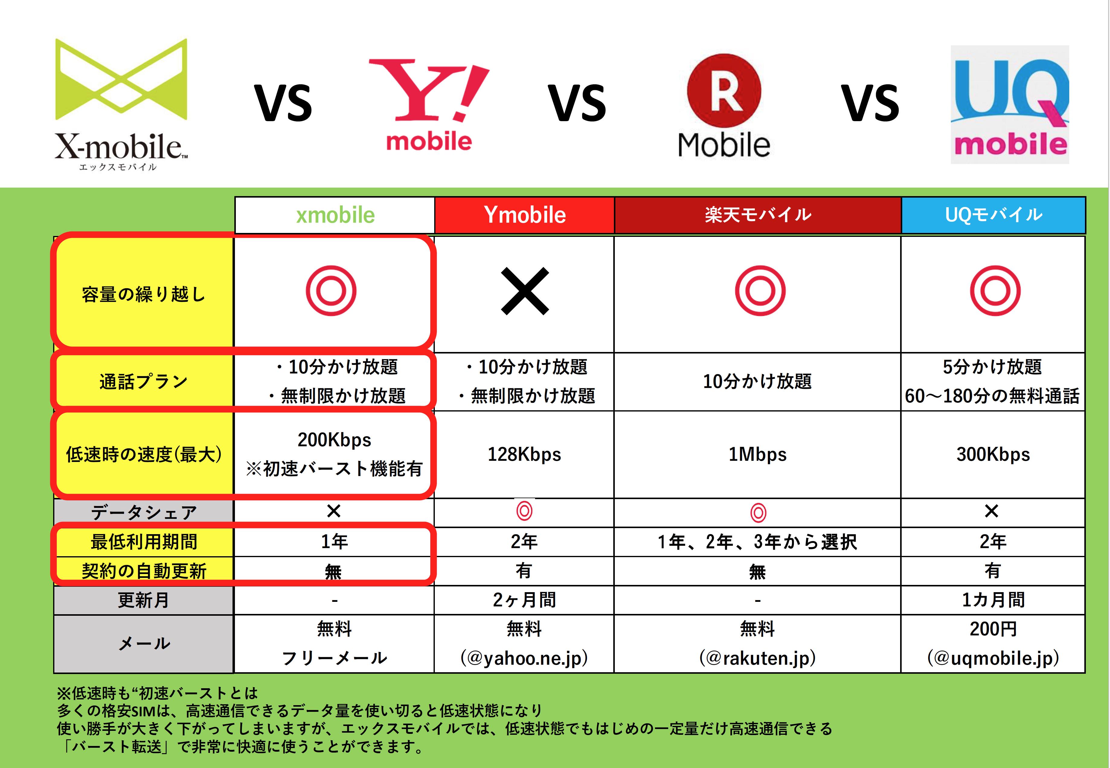 サービス比較 X−mobile vs Y!mobile vs 楽天モバイル vs UQmobile