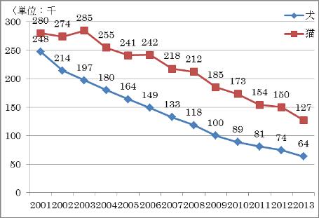 犬・猫の収容総数の推移(平成13~25年度)