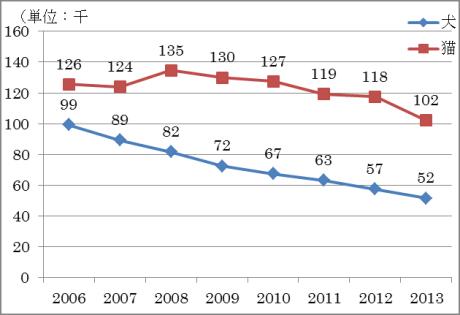 所有者の分からない犬猫収容数の推移(平成18~25年度)