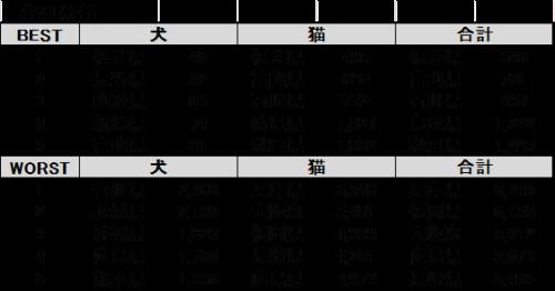 平成25年度 都道府県別犬・猫殺処分数(上位下位5位)