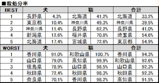 平成25年度 都道府県別犬・猫殺処分率(上位下位5位)