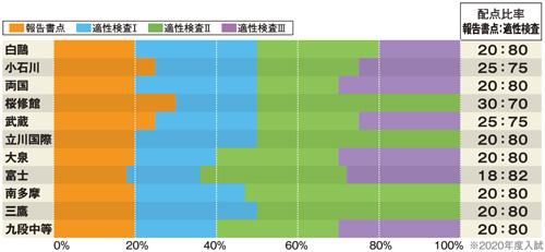 報告書点・適性検査の配点比率