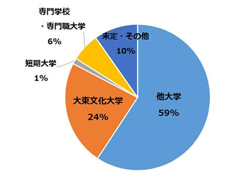 2018年度卒業生進学状況のグラフ