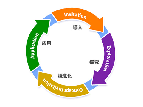 「Active Science」イメージ図