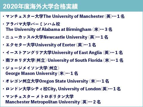 海外大学合格実績