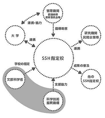 SSH事業の目的