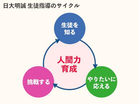生徒指導のサイクル