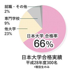 普通コース 日本大学合格率 66%