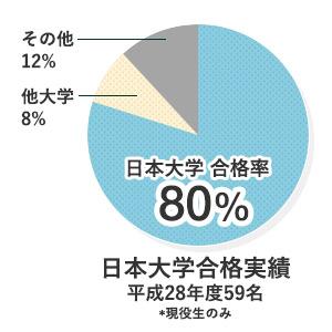 特別進学コース 日本大学合格率 80%