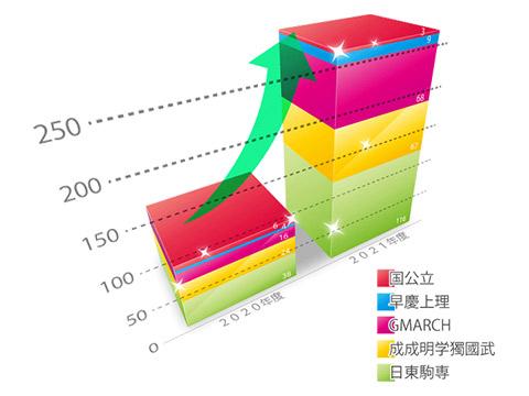 目白研心2021大学合格実績グラフ
