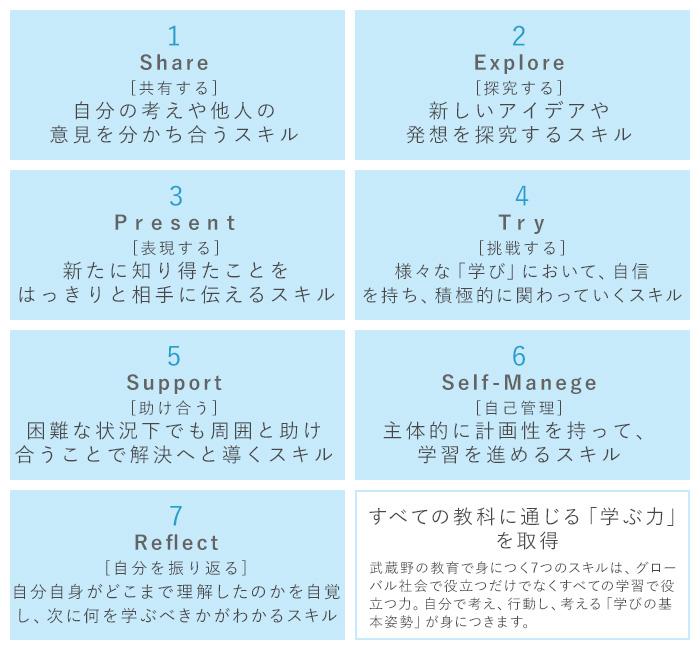 7つのスキル
