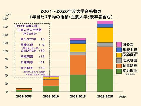 2001〜2020年度大学合格数の1年当たり平均の推移