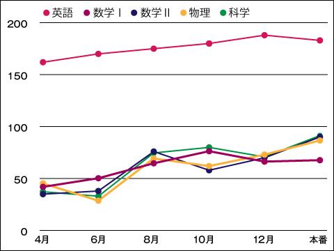 M.Mくんの模試の点数推移。高校3年生の6月以降、理系科目全般の偏差値が飛躍的に上がったといいます