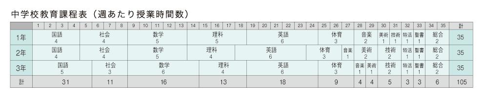 中学1年~3年 教育課程表