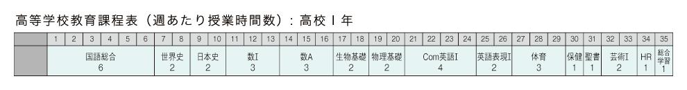 高校1年 教育課程表