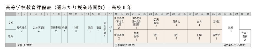 高校2年 教育課程表