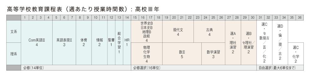 高校3年 教育課程表