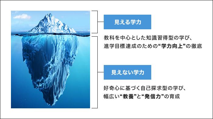 見える学力と見えない学力イメージ図