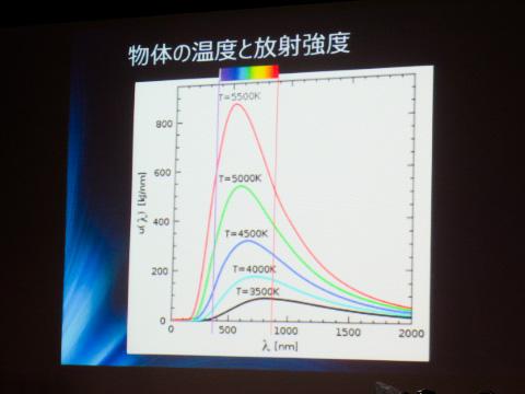 光の色と温度について知識を深める時間