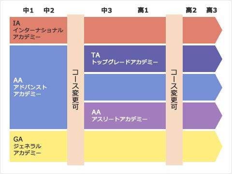 新コースイメージ図