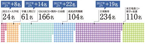 2018年4年制大学合格実績(2018年3月31日時点)