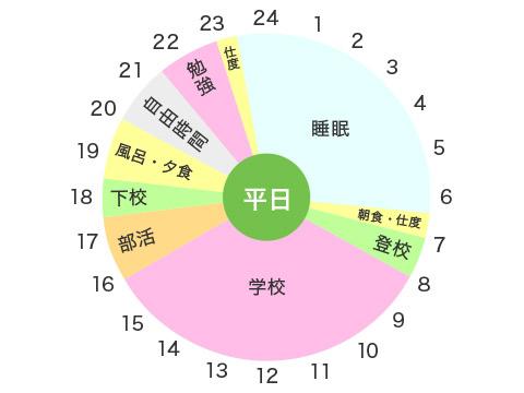 筝曲部・Yさん(中3)の平日のタイムスケジュール