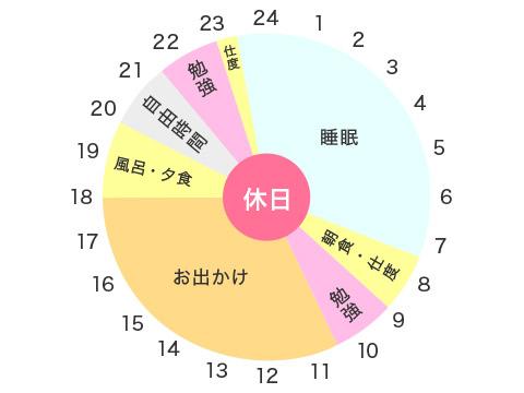 筝曲部・Yさん(中3)の休日のタイムスケジュール