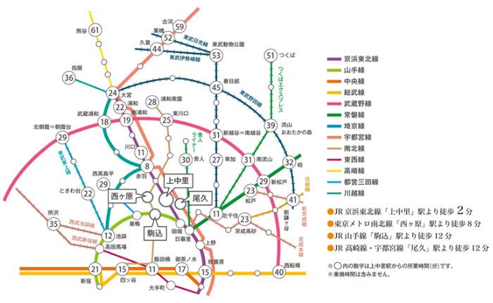 主要駅からの所要時間