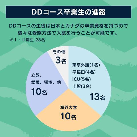 DDコース卒業生の進路 DDコースの生徒は日本とカナダの卒業資格を持つので様々な受験方法で入試を行うことが可能です