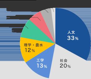 進学者系統別グラフ