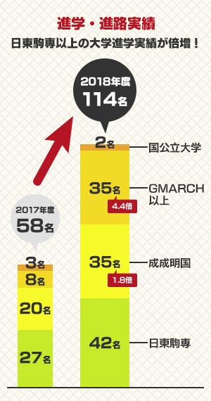 進学・進路実績 日東駒専以上の大学進学実績が倍増!