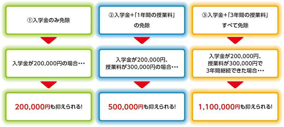 奨学金・特待生制度 学費表