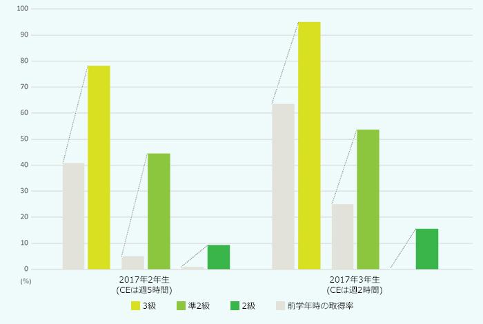 英検の取得数の変化表