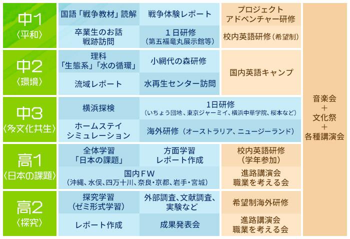 Kanagawaプロジェクト内容