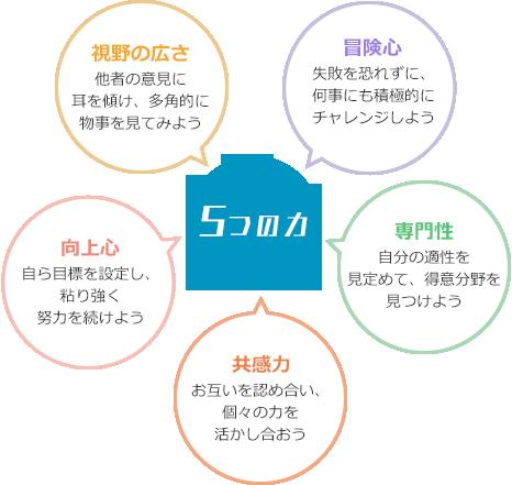 5つの力を有する人材