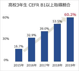 高校3年生 CEFR B1以上取得割合60.2%